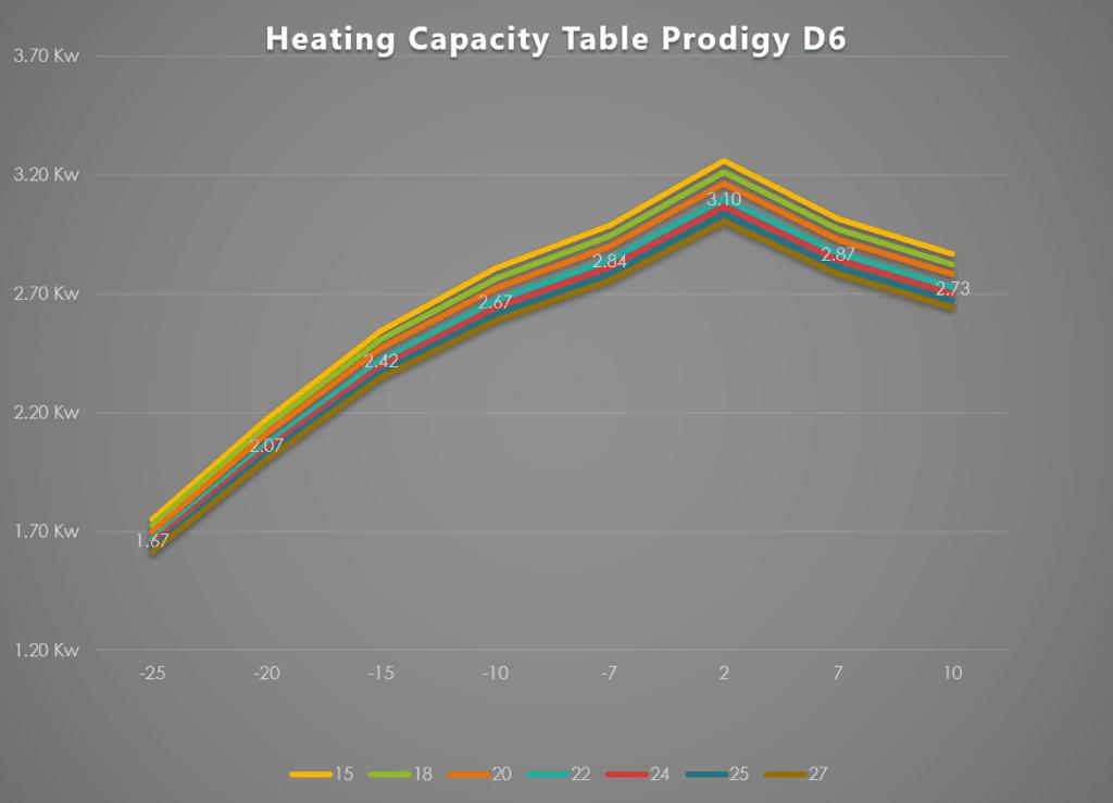 Prodigy D6 - Performanta de incalzire in functie de temperatura exterioara